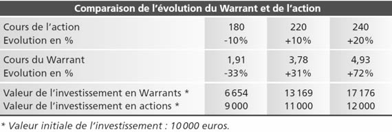 Comparaison Warrants Actions